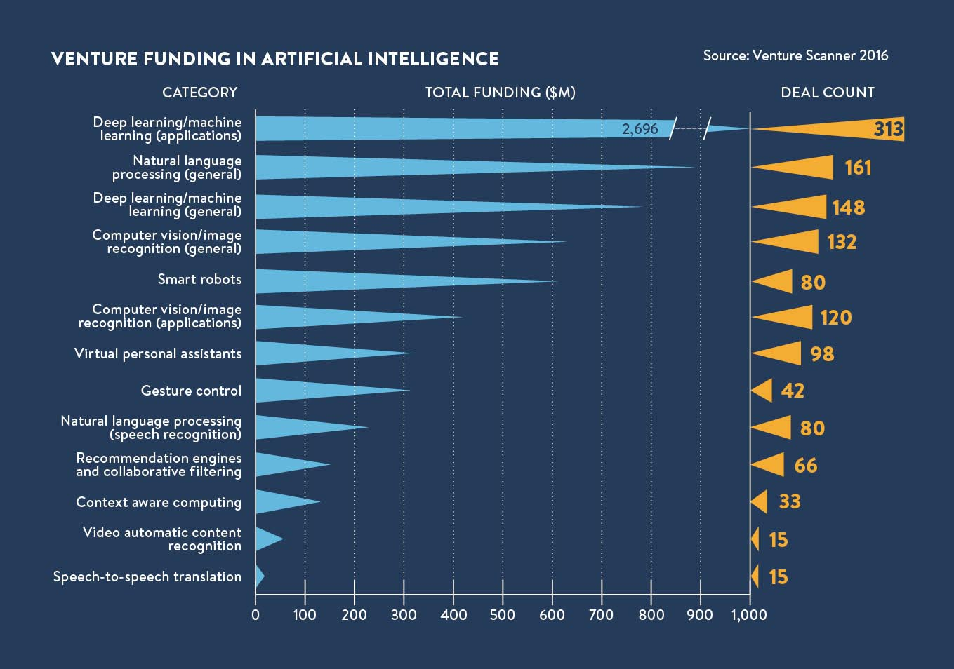 the rise of artificial intelligence in 6 charts raconteur. Black Bedroom Furniture Sets. Home Design Ideas
